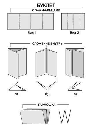 Виды фальцовки буклета А4